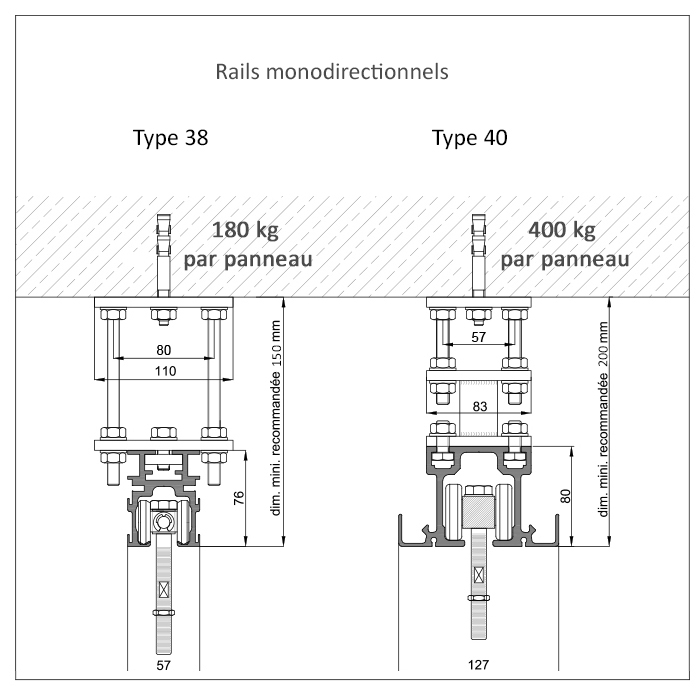 rails monodirectionnels 38 et 40