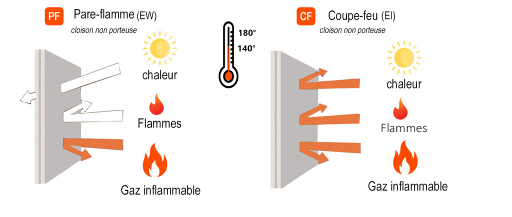 schéma pare-flamme et coupe-feu - cloison mobile