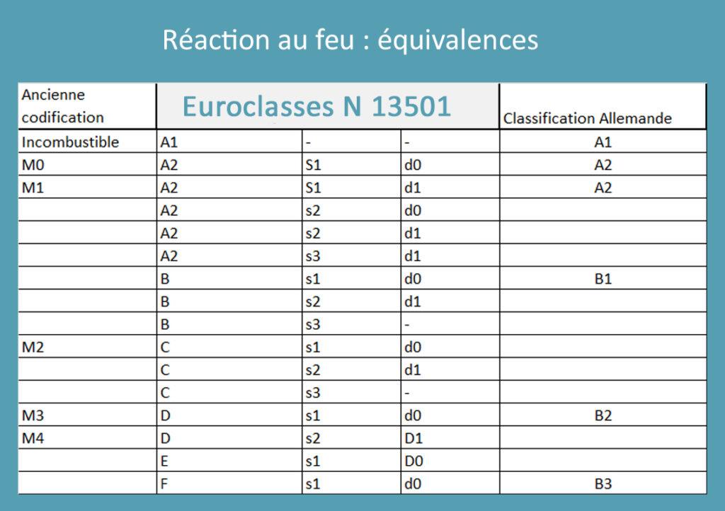 Réaction au feu - Euroclasses et équivalences